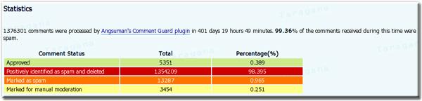 Comment Guard Pro Statistics